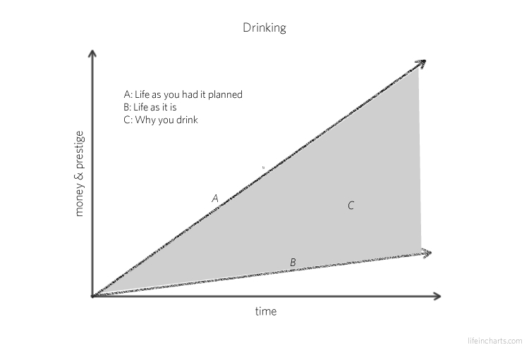 Why You Drink