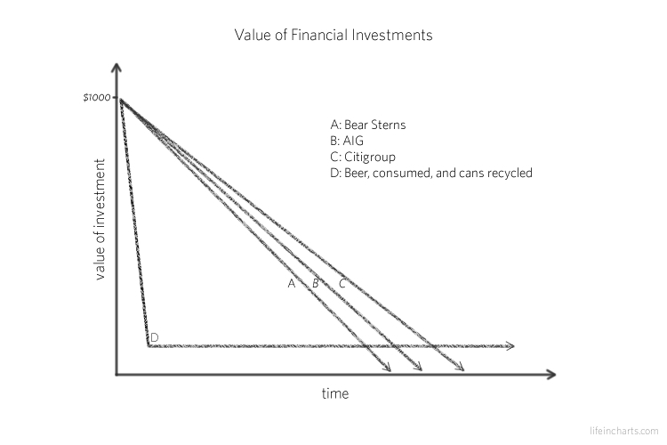 Value of Financial Investment