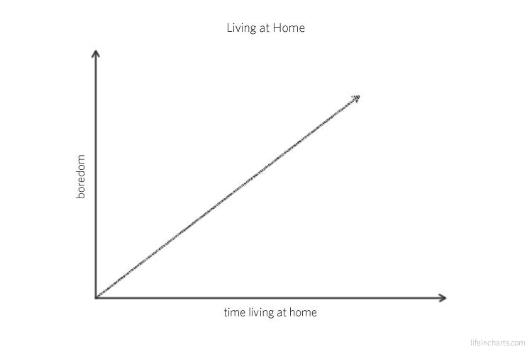 Living at Home vs Boredom