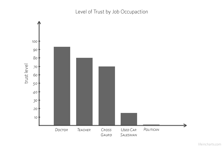 Level of Trust by Occupaction
