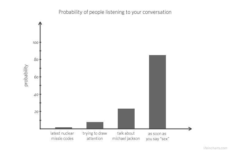 People Listening to Conversation