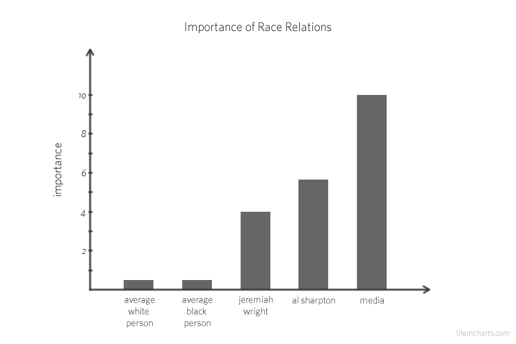 Importance of Race Relations
