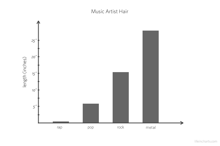 Length of Hair by Music