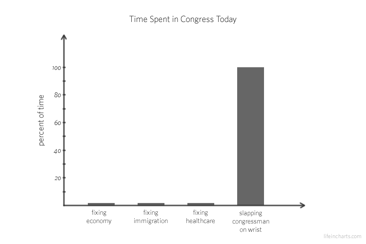 Today in Congress
