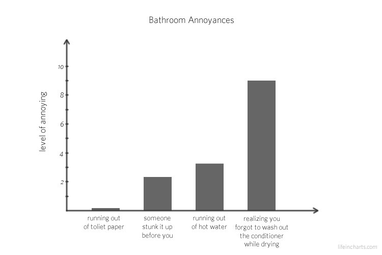 Bathroom Annoyances