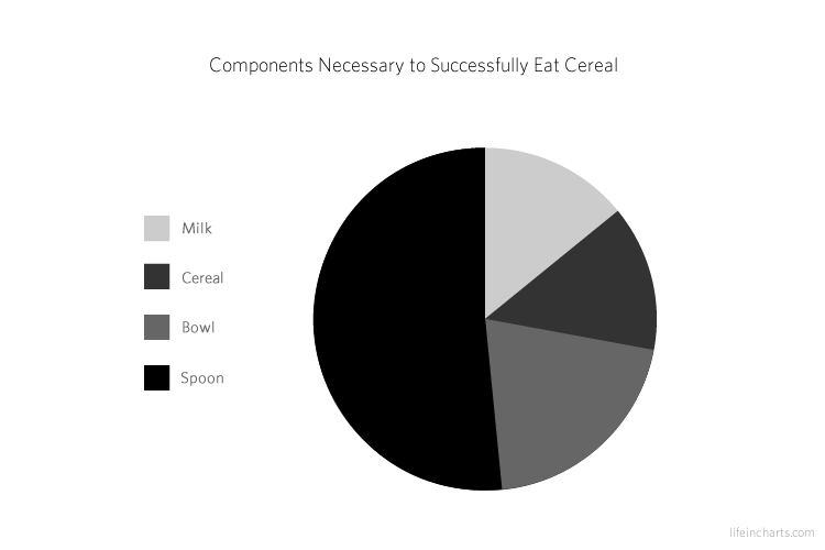Components Needed To Eat Cereal
