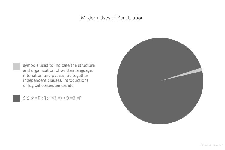 Modern Uses of Punctuation