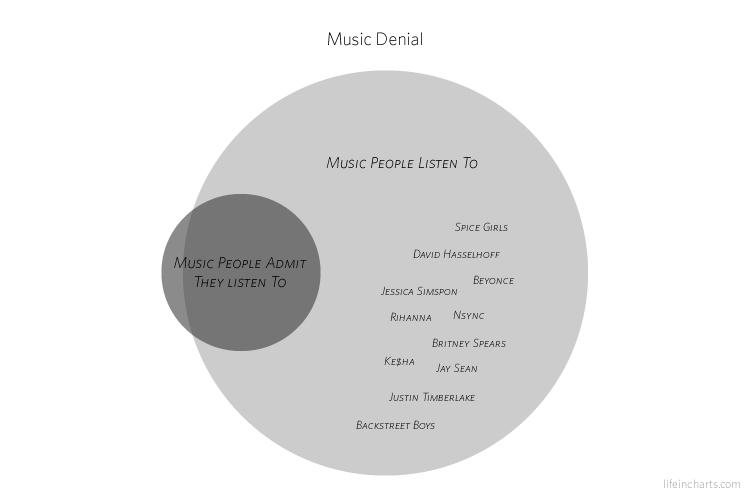 Music Denial