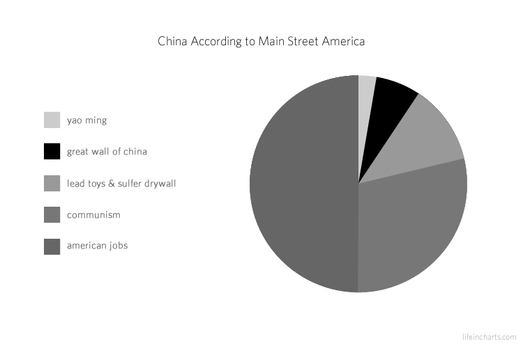 China According to Main Street