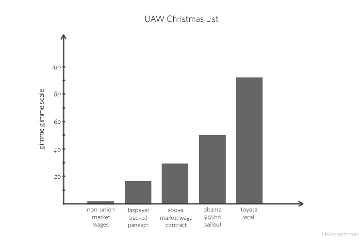 UAW Christmas List