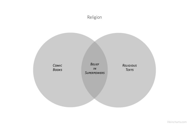 Religion and Comic Books