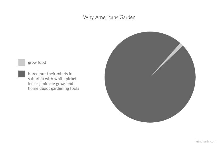 Why Americans Garden