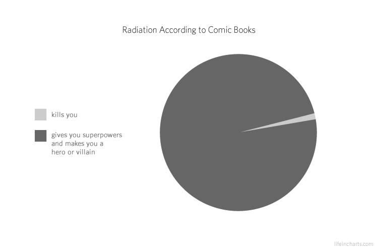 Radiation According to Comic Books