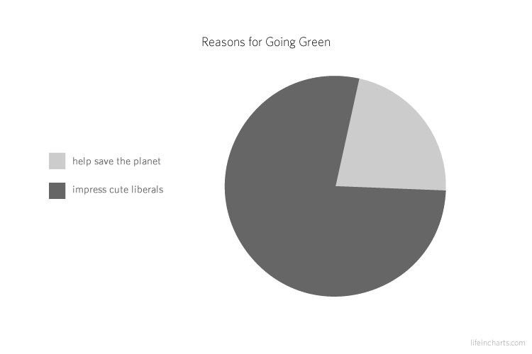 Reasons for Going Green