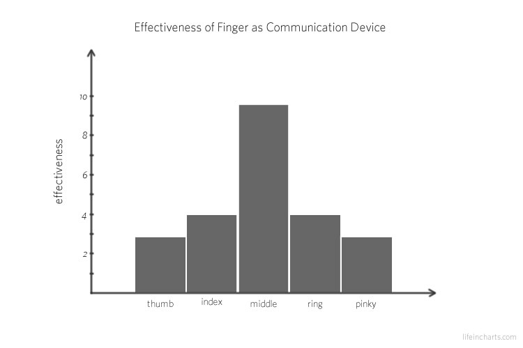 Effectiveness of Finger