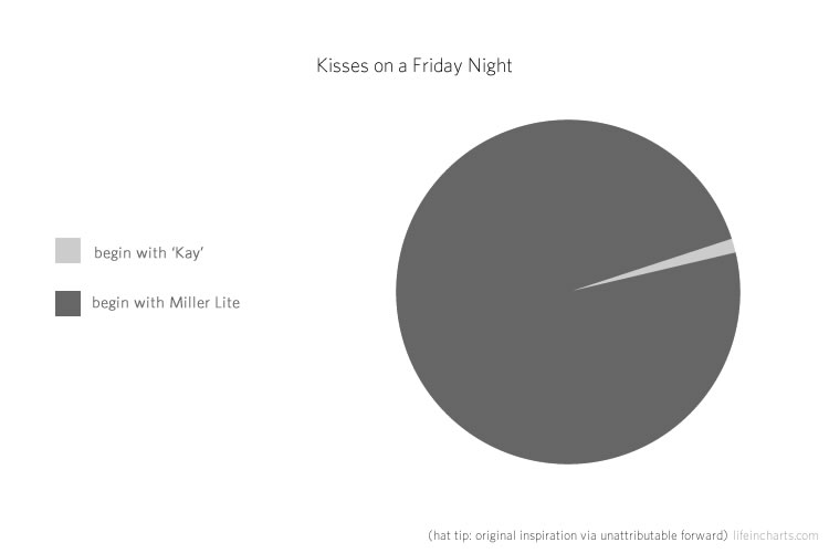 Kisses on Friday Night