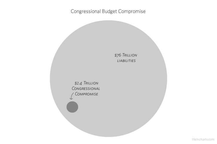 Budget Compromise
